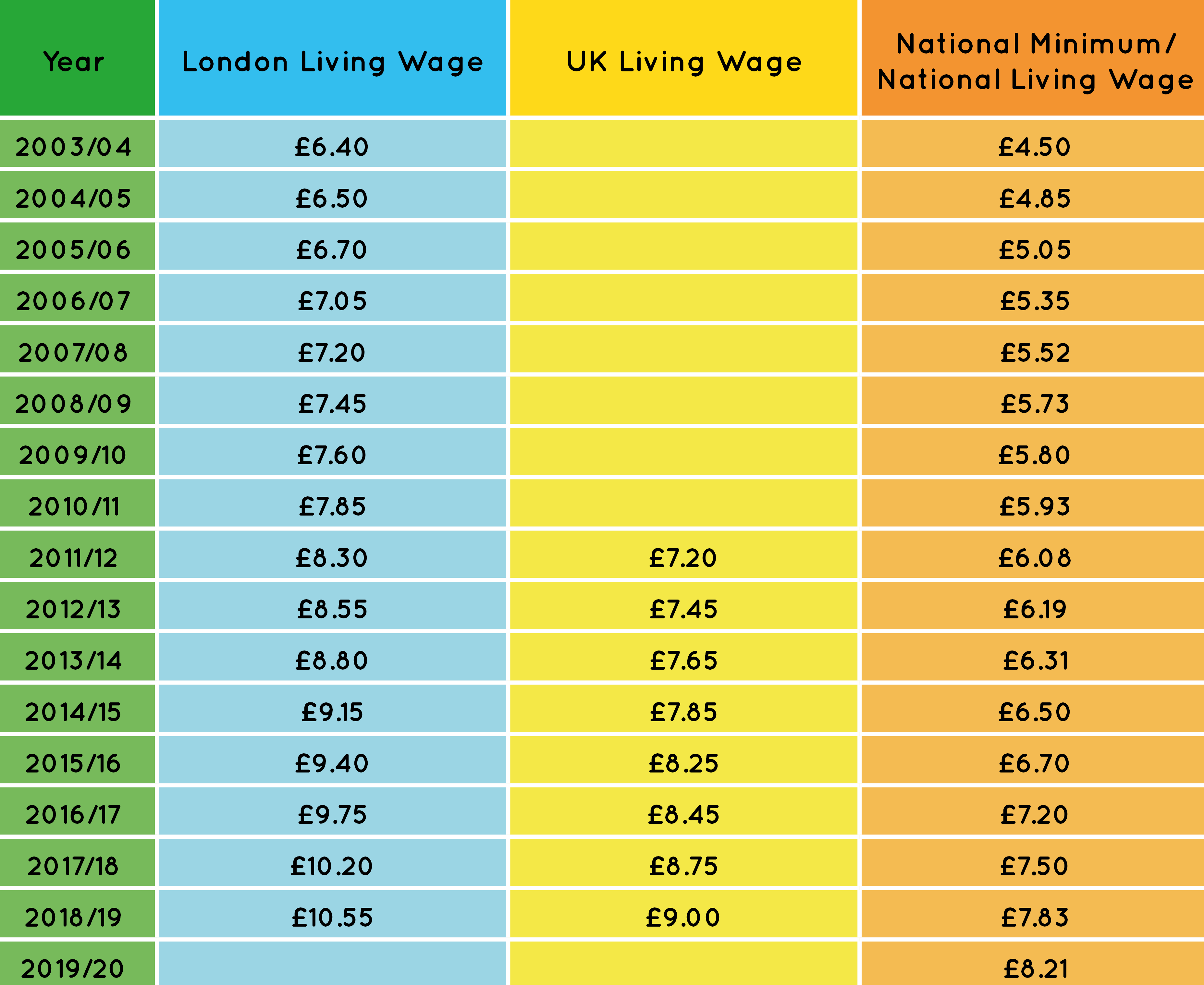 The Calculation | Living Wage Foundation
