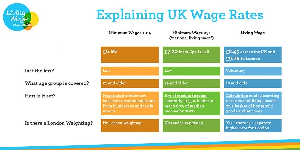 What Is The Living Wage Living Wage Foundation